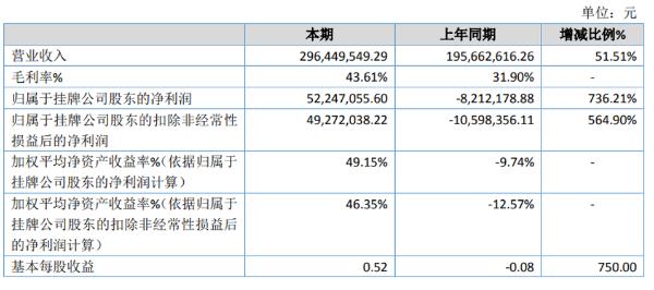 大飞龙2020年净利5224.71万扭亏为盈 销售收入增加