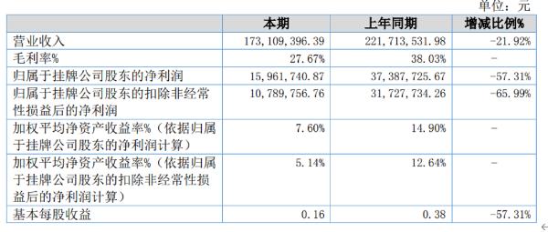 天大文控2020年净利1596.12万同比减少57.31% 销售价格下降