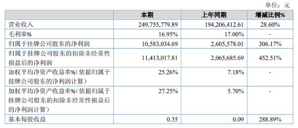 力力惠2020年净利1058.3万同比增长306.17% 预付款项增加