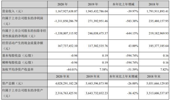 三丰智能2020年亏损13.12亿 董事长朱汉平薪酬44.52万
