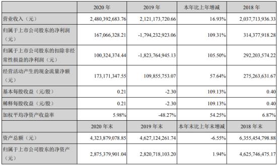 润和软件2020年净利1.67亿  董事长周红卫薪酬120万