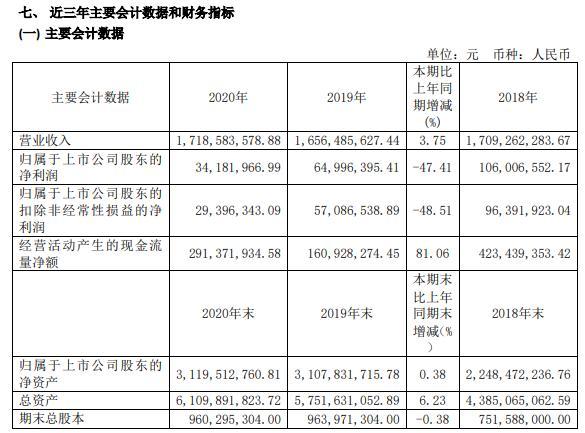 华微电子2020年净利减少47.41% 董事长夏增文薪酬60.12万