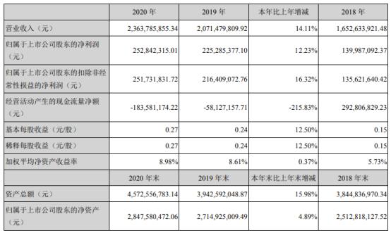 常山药业2020年净利增长12.23%  董事长高晓东薪酬56.78万