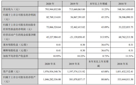 中富通2020年净利增长46%  董事长陈融洁薪酬112.7万