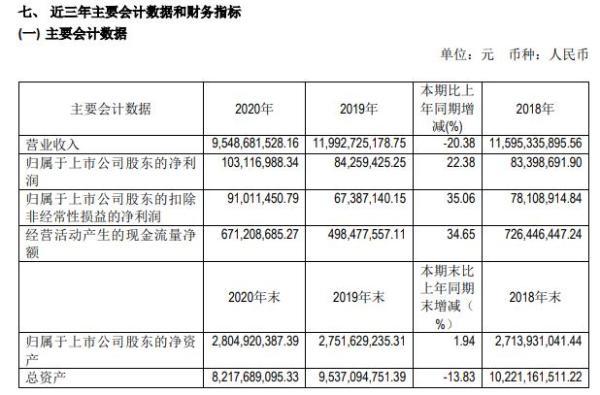 华联综超2020年净利增长22.38%  总经理陈琳薪酬135万