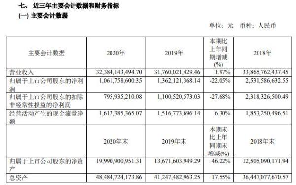 亨通光电2020年净利减少22.05% 董事长钱建林薪酬140万