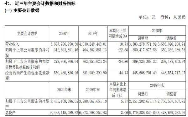 老白干酒2020年净利减少22.68% 白酒销售终端受阻