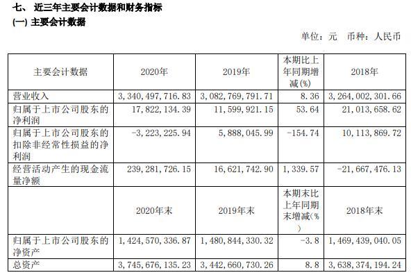 华纺股份2020年净利增长53.64% 市场开拓取得新突破