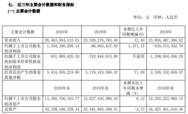 长电科技2020年净利增长1371.17%  CEO郑力薪酬830.32万