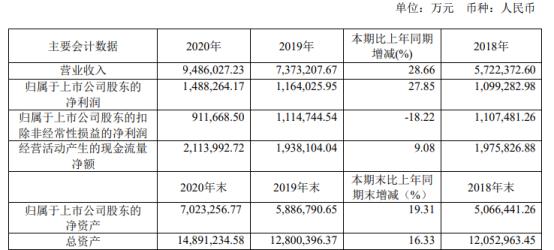 陕西煤业2020年净利增长27.85% 煤炭销量增长