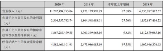 中公教育2020年净利增长27.7% 董事长李永新薪酬192.11万