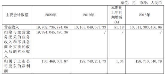 中国一重2020年净利增长1.34% 订货大幅增加