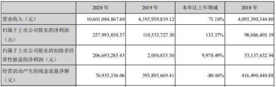 同兴达2020年净利增长133.37% 董事长万锋薪酬250.43万
