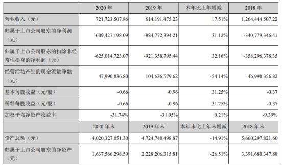 翰宇药业2020年亏损6.09亿 董事长曾少贵薪酬99.33万