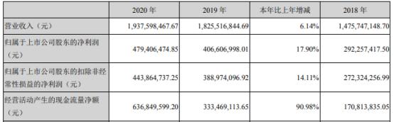 比音勒芬2020年净利增长17.9%  董事长谢秉政薪酬94.8万