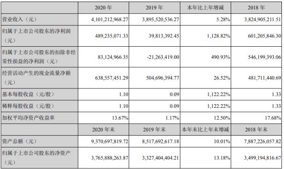 聚光科技2020年净利增长1128.82%  董事长丁建萍薪酬39.5万