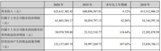 棒杰股份2020年净利增长62.04% 董事长陶建伟薪酬98.15万