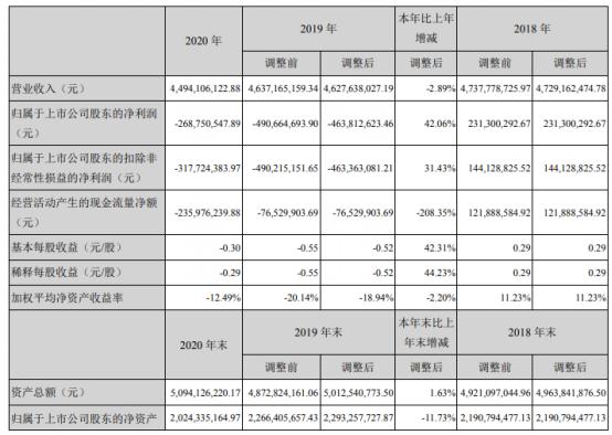 国联水产2020年亏损2.69亿  董事长李忠薪酬81.76万