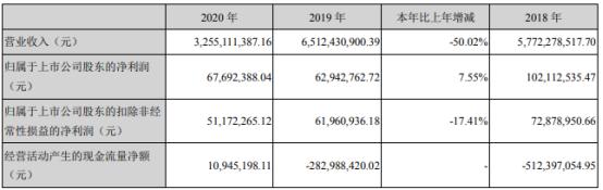 普路通2020年净利增长7.55% 董事、总经理张云报酬96.7万