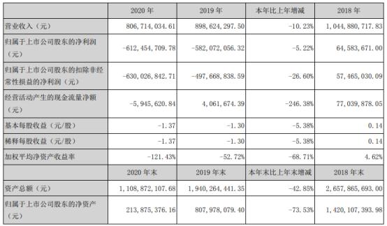 新宁物流2020年亏损6.12亿  总经理周博薪酬100.14万