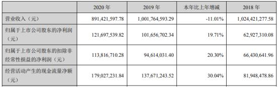 真爱美家2020年净利增长19.71%  财务总监陈红薪酬25.14万