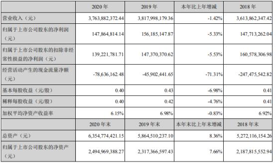 瑞和股份2020年净利下滑5.33% 董事长李介平薪酬84.6万