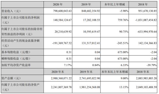 南风股份2020年净利增长759.76% 董事长谭汉强薪酬64.61万