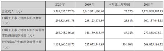司尔特2020年净利增长23.81% 董事长金国清薪酬112.11万