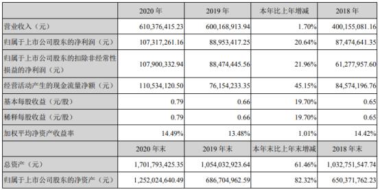 吉大正元2020年净利增长20.64%  董事长于逢良薪酬145.79万