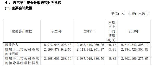 桂冠电力2020年净利增长3.91% 发电量均实现同比增长