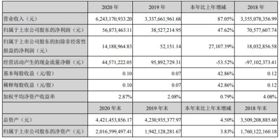 西陇科学2020年净利增长48% 董事长黄伟鹏薪酬55.7万