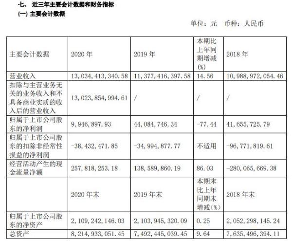 福日电子2020年净利减少77.44% 电子元器件类贸易占比持续上升