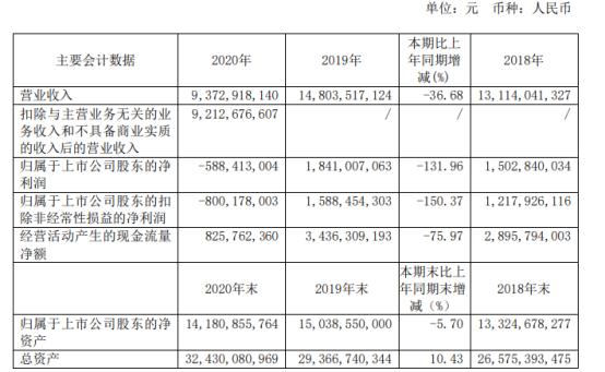 春秋航空2020年亏损5.88亿 董事长王煜薪酬13.19万