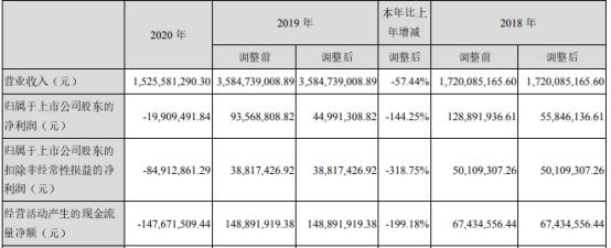 希努尔2020年亏损1990.95万 财务总监廖崇康薪酬59.76万