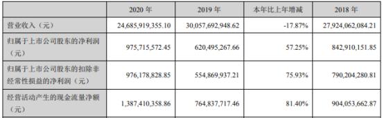 齐翔腾达2020年净利增长57.25% 董事长车成聚薪酬71.29万
