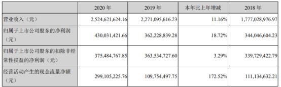 青鸟消防2020年净利增长18.72% 董事长蔡为民薪酬239.33万