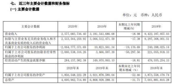 三峡新材2020年亏损20.65亿  董事长许锡忠薪酬5.88万