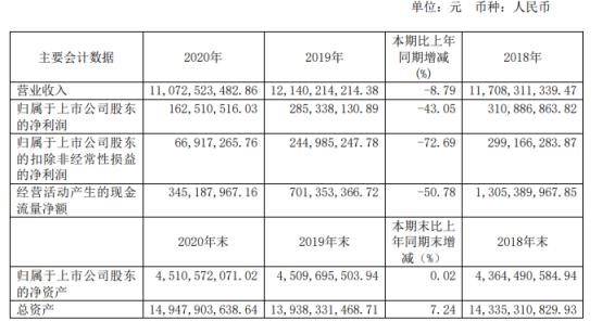 海立股份2020年净利下滑43.05% 利息支出增加