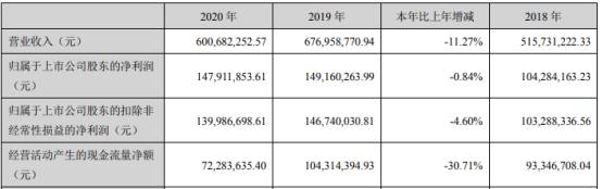 竞业达2020年净利下滑0.84% 董事长钱瑞薪酬145.85万
