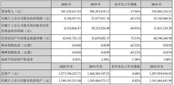 佳隆股份2020年净利下滑65.15%  董事长林平涛薪酬31.48万
