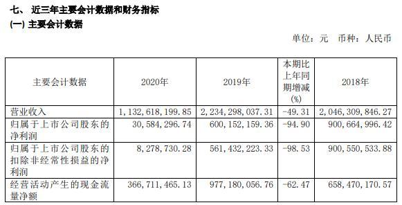 西藏珠峰2020年净利减少94.9% 董事长黄建荣薪酬146万