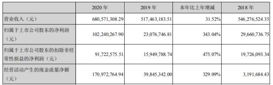 名臣健康2020年净利增长343.04%  董事长陈勤发薪酬53.51万