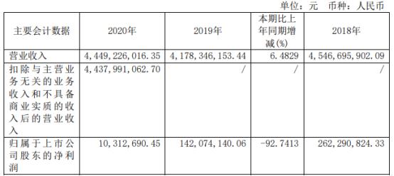 号百控股2020年净利下滑93% 线下业务规模受到限制