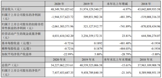 欧菲光2020年亏损19.45亿 董事长赵伟薪酬328.66万