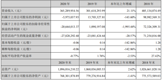 宇晶股份2020年亏损597.5万 董事长杨宇红薪酬20.76万