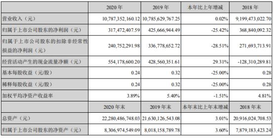 亚厦股份2020年净利下滑25.42% 董事长丁泽成薪酬120.23万