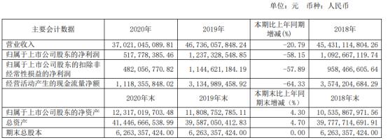 酒钢宏兴2020年净利下滑58.15% 钢材价格同比低于去年