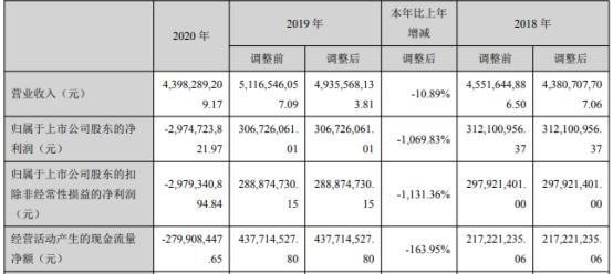 国创高新2020年亏损29.75亿 董事长王昕薪酬91.7万