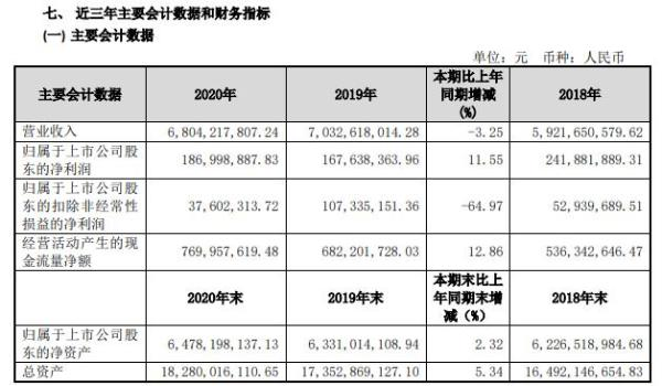 锦州港2020年净利增长11.55% 副董事长孙明涛薪酬12万