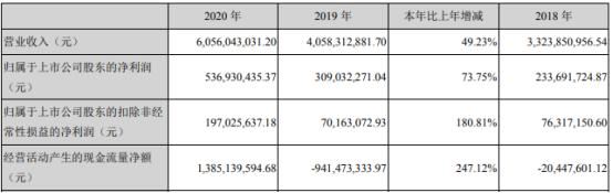 北方华创2020年净利增长73.75% 董事长赵晋荣薪酬180.5万